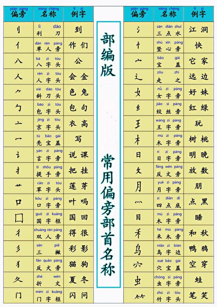 の 漢字 へん おおざと