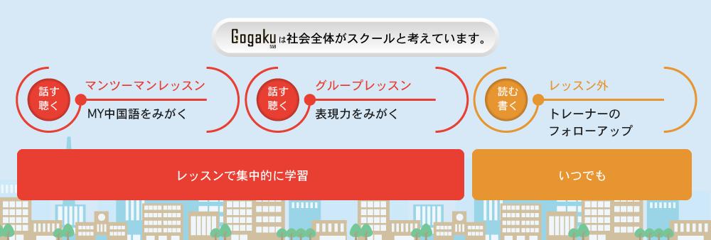 Gogakuは社会全体がスクールと考えます